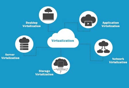 Three Most Significant Types of Virtualization in Cloud Computing