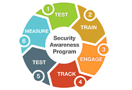 Ascertaining Security Requirements